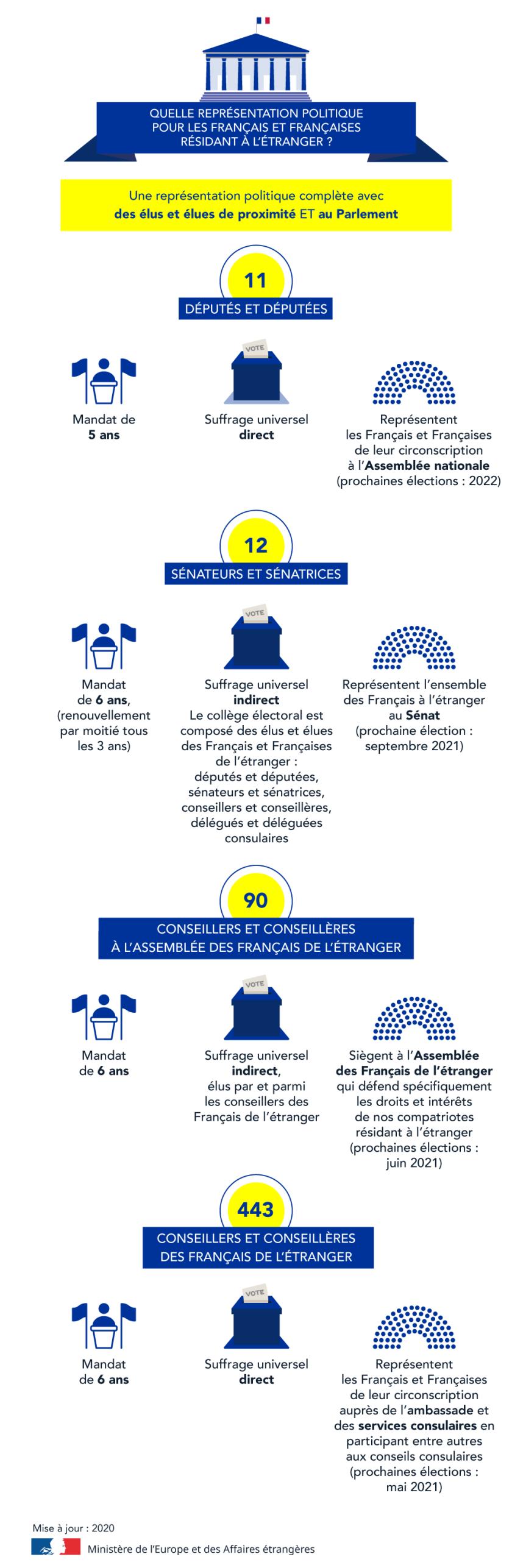 infographie_elections_legislatives_representants_des_fr_de_letranger_aout2020_3_cle8d416b